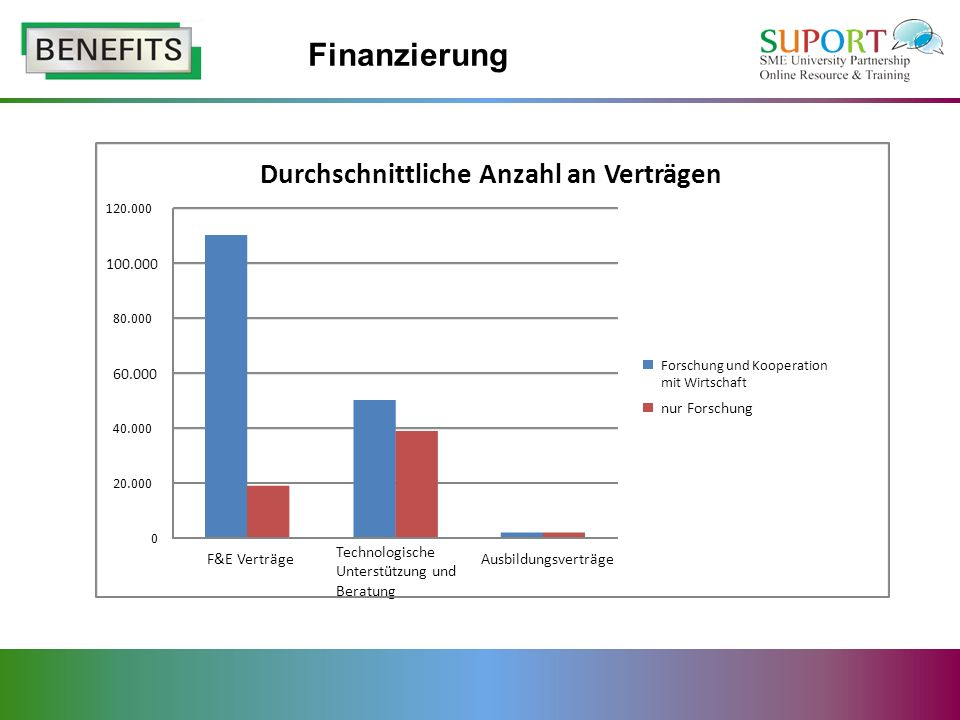 Finanzierung Durchschnittliche Anzahl an Verträgen 60.000 100.000