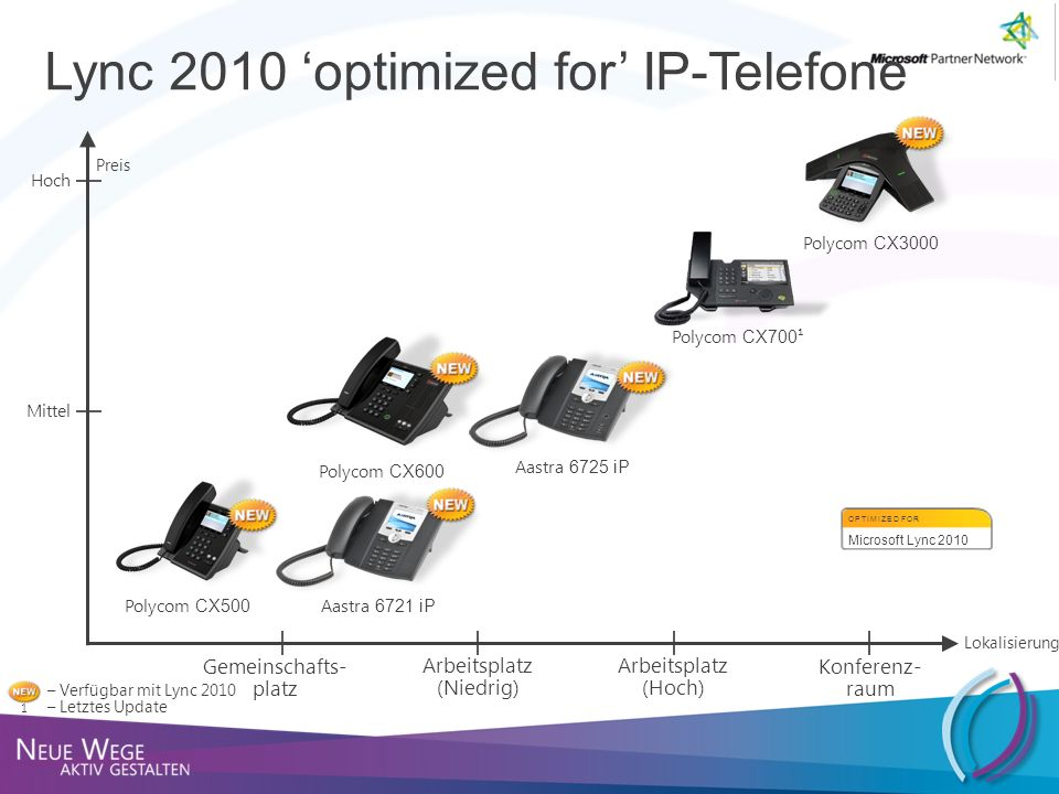 Lync 2010 'optimized for' IP-Telefone