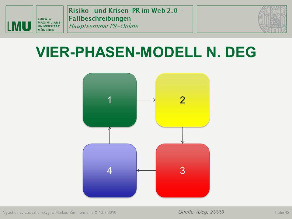 Vier-Phasen-Modell n. deg