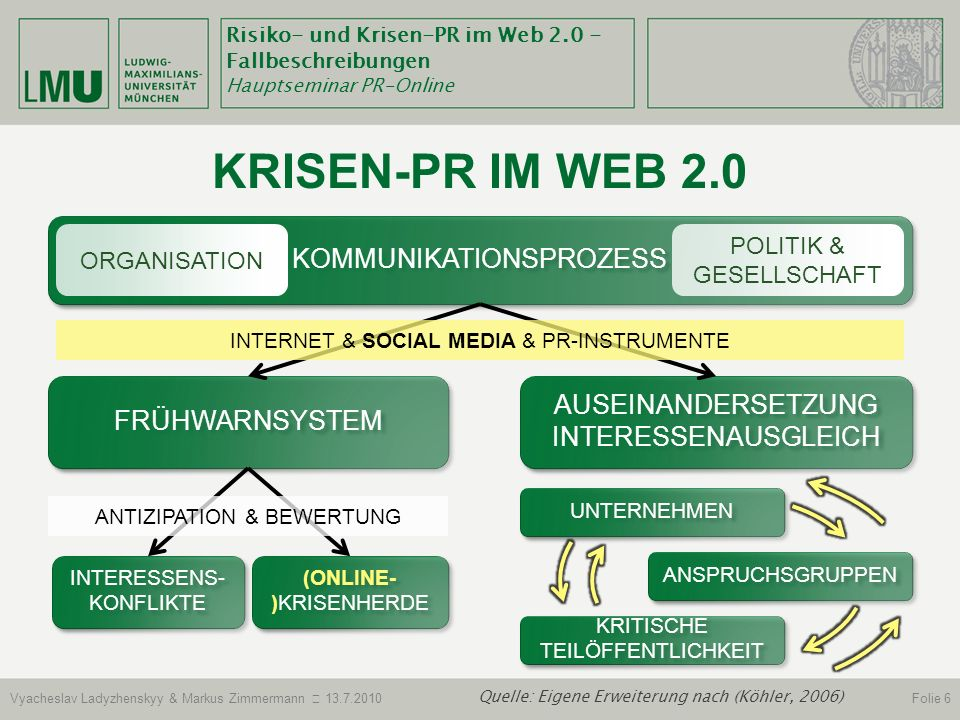 Krisen-Pr im web 2.0 Kommunikationsprozess