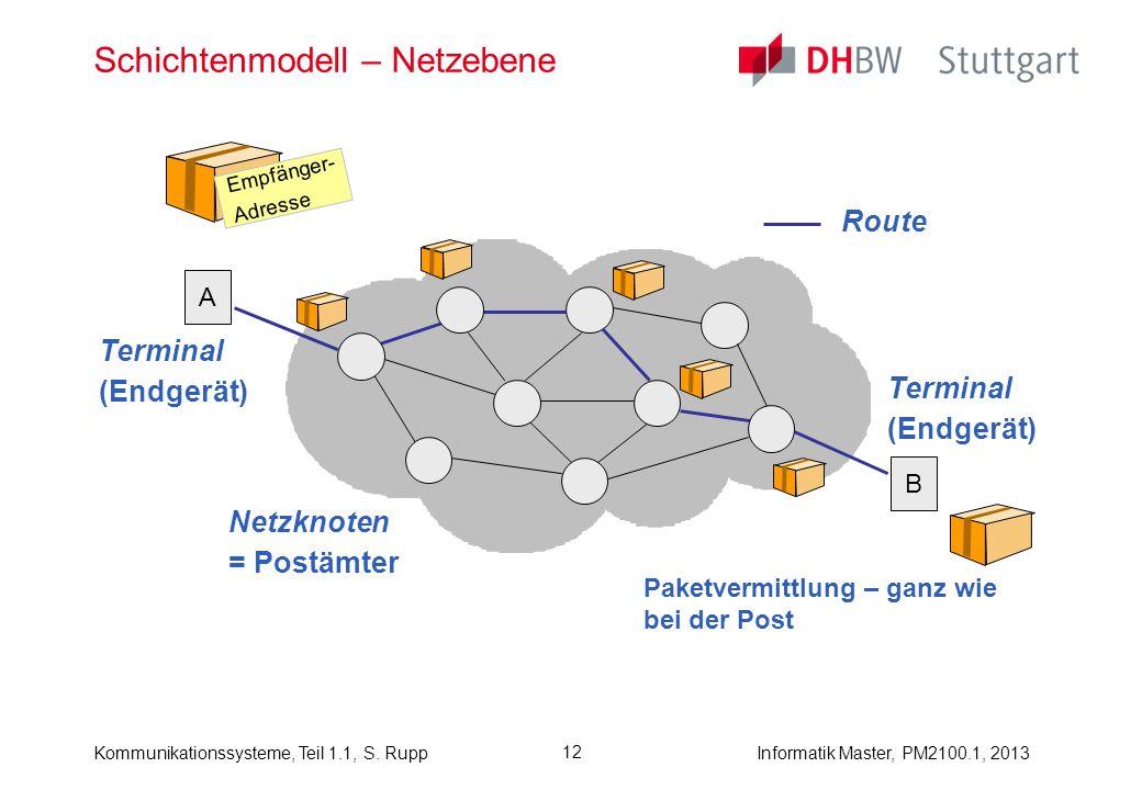 Schichtenmodell – Netzebene