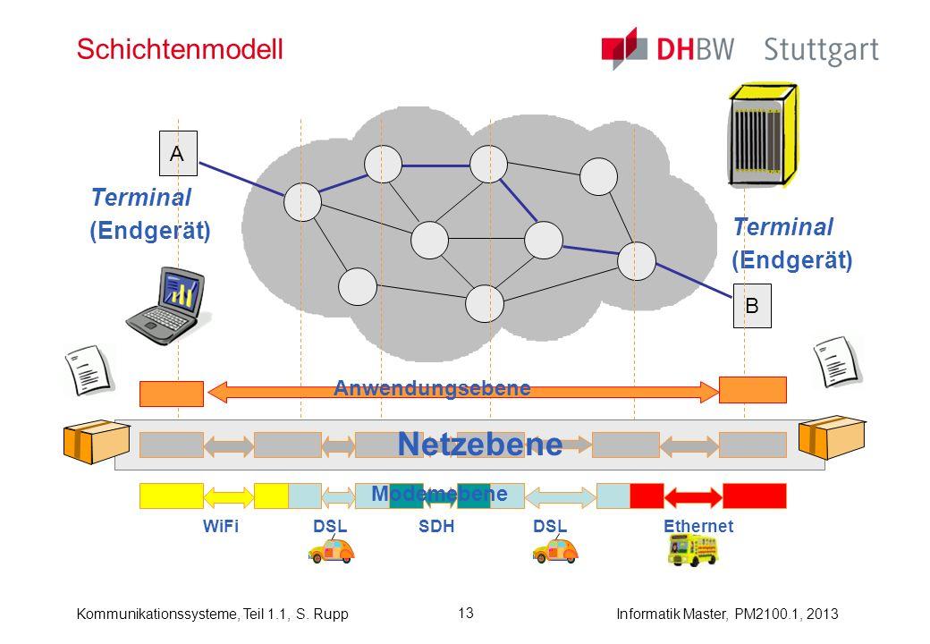 Netzebene Schichtenmodell Terminal (Endgerät) Terminal (Endgerät) A B
