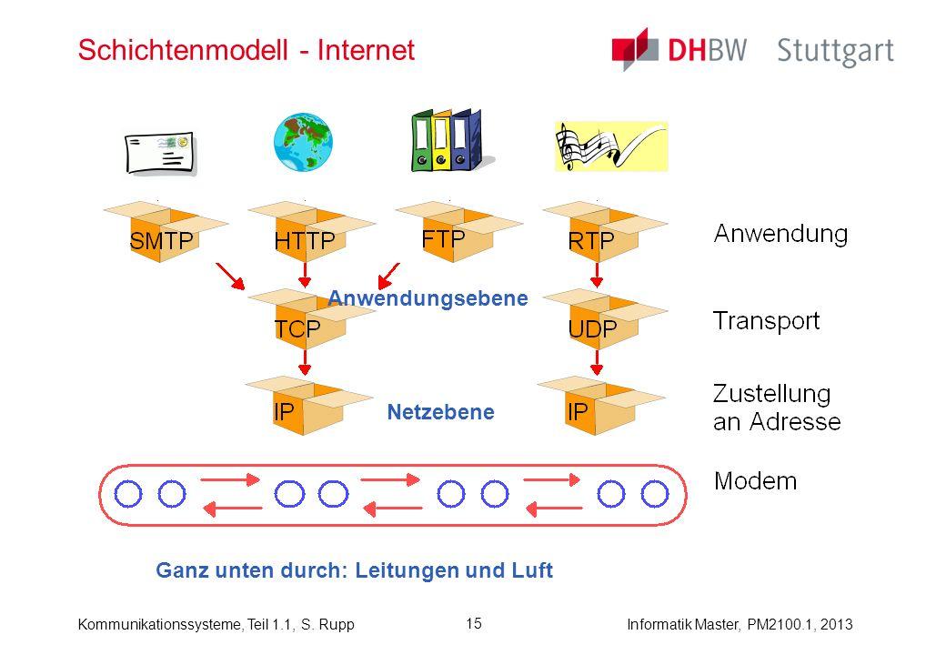Schichtenmodell - Internet