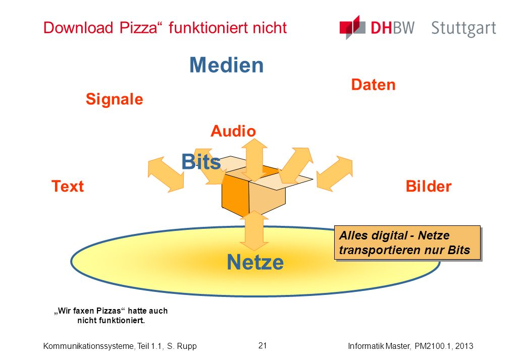 Download Pizza funktioniert nicht