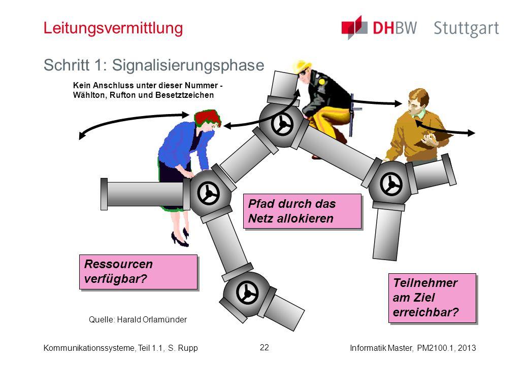 Schritt 1: Signalisierungsphase