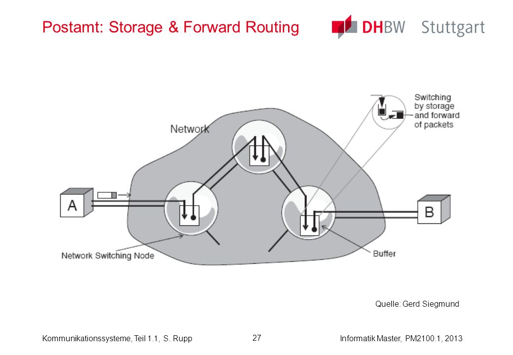 Postamt: Storage & Forward Routing