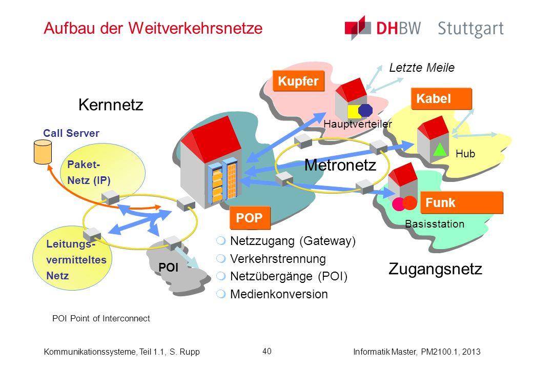 Aufbau der Weitverkehrsnetze
