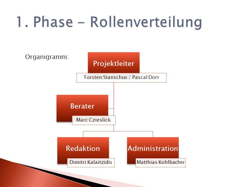1. Phase - Rollenverteilung
