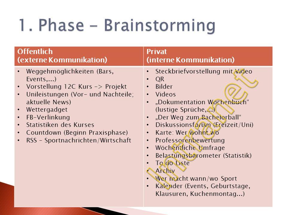 Intranet 1. Phase - Brainstorming Öffentlich (externe Kommunikation)