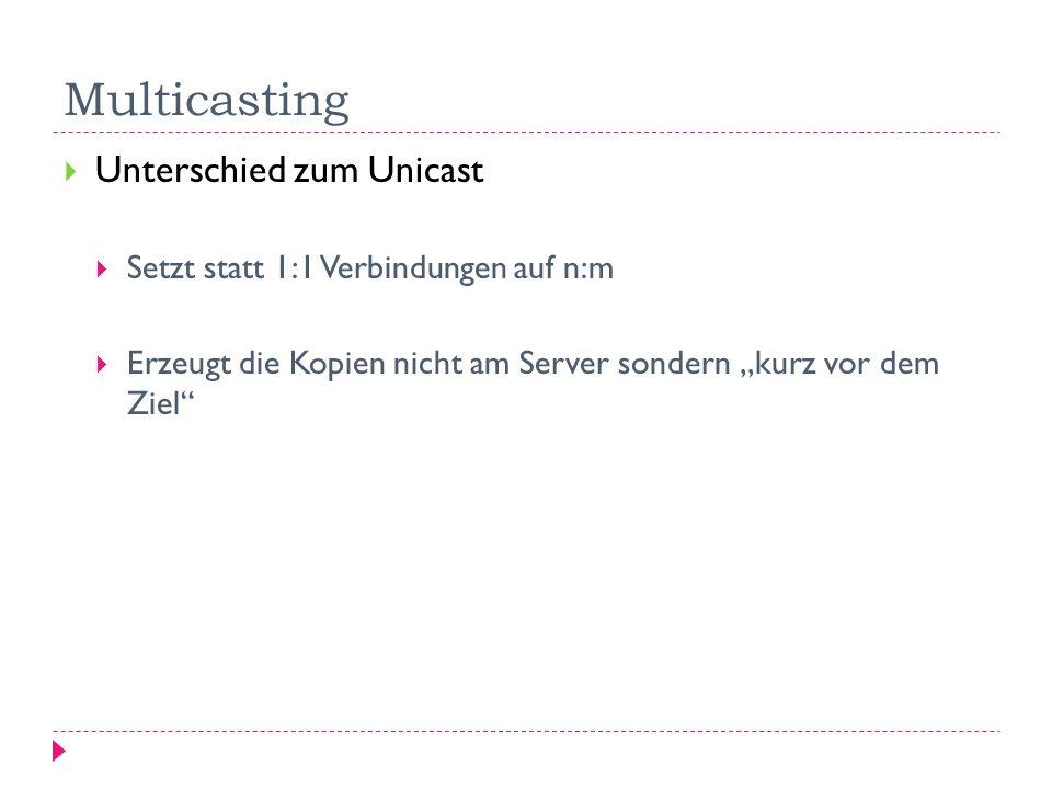 Multicasting Unterschied zum Unicast