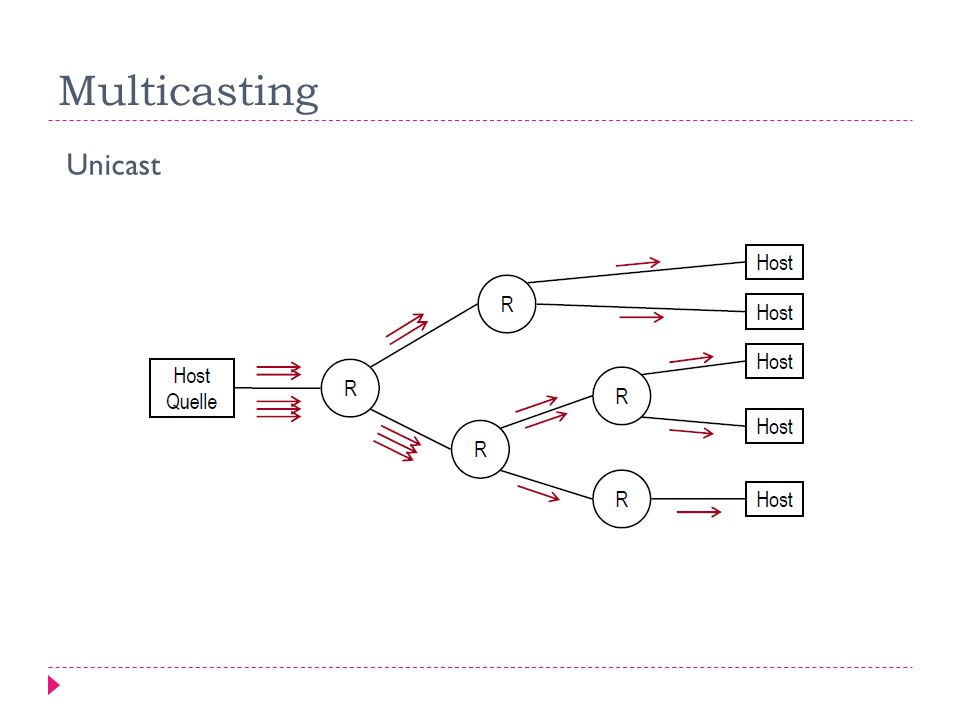 Multicasting Unicast
