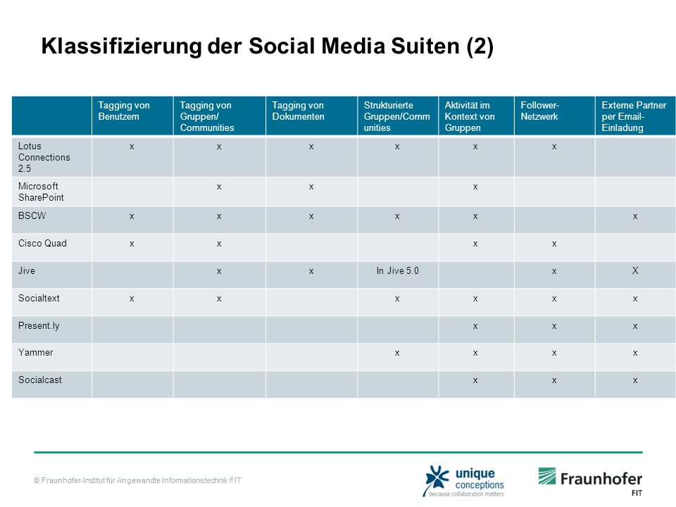 Klassifizierung der Social Media Suiten (2)