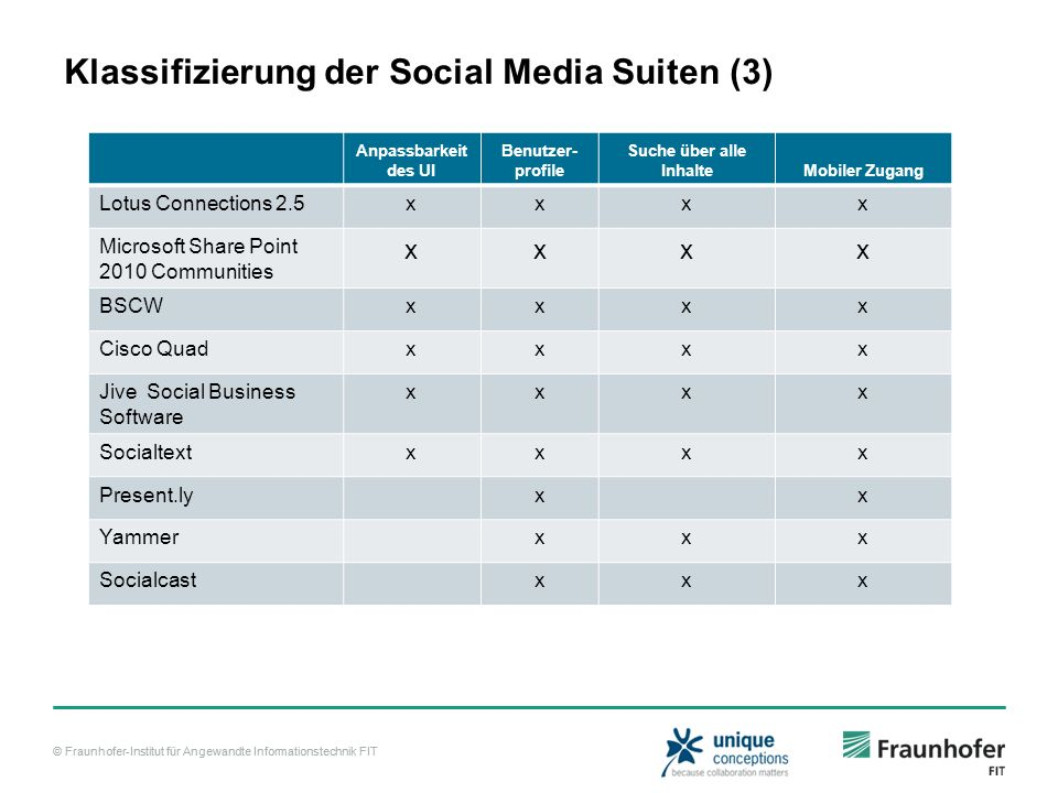 Klassifizierung der Social Media Suiten (3)