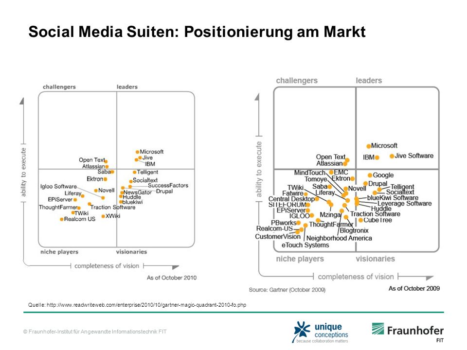 Social Media Suiten: Positionierung am Markt