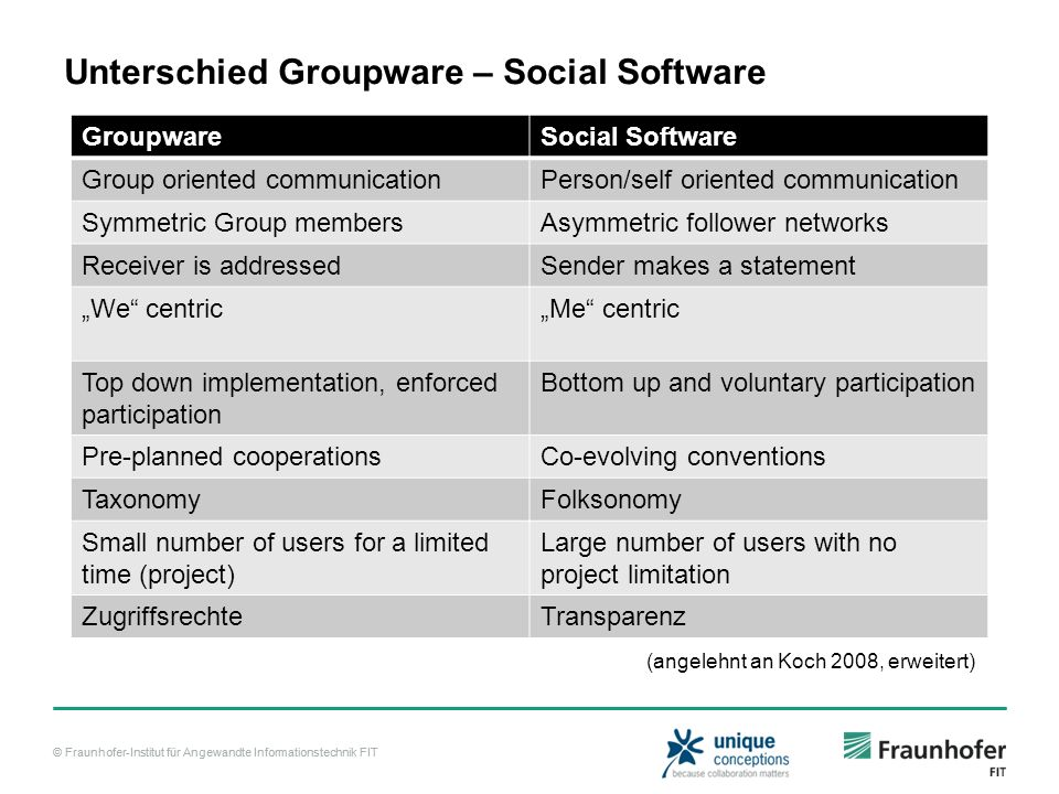Unterschied Groupware – Social Software