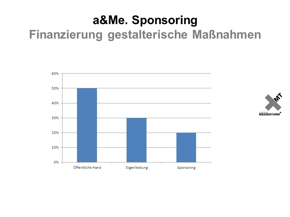 a&Me. Sponsoring Finanzierung gestalterische Maßnahmen