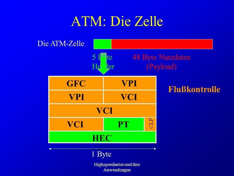 ATM: Die Zelle Adressierung GFC Flußkontrolle VPI VCI GFC VPI VCI PT