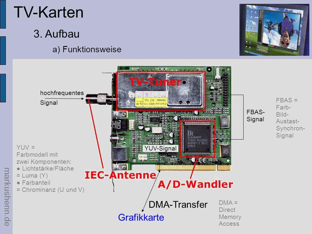 TV-Karten 3. Aufbau DMA-Transfer Grafikkarte a) Funktionsweise