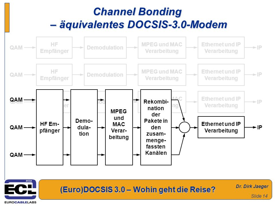 Channel Bonding – äquivalentes DOCSIS-3.0-Modem