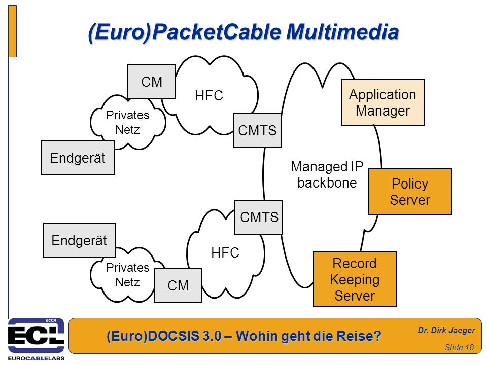 (Euro)PacketCable Multimedia