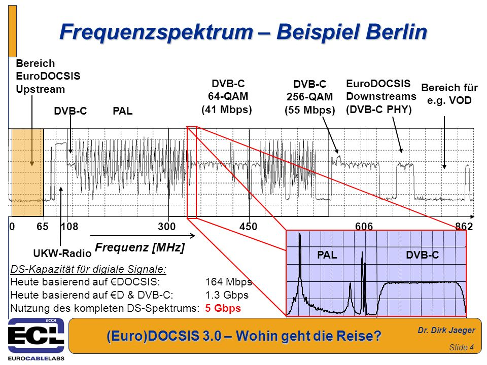 Frequenzspektrum – Beispiel Berlin