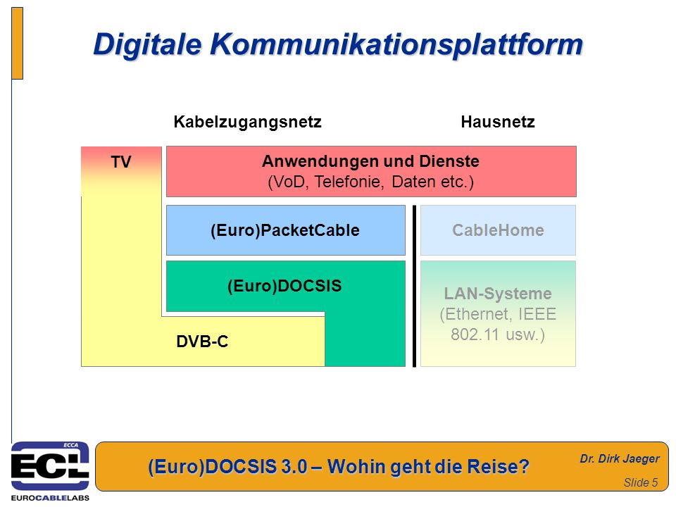 Digitale Kommunikationsplattform
