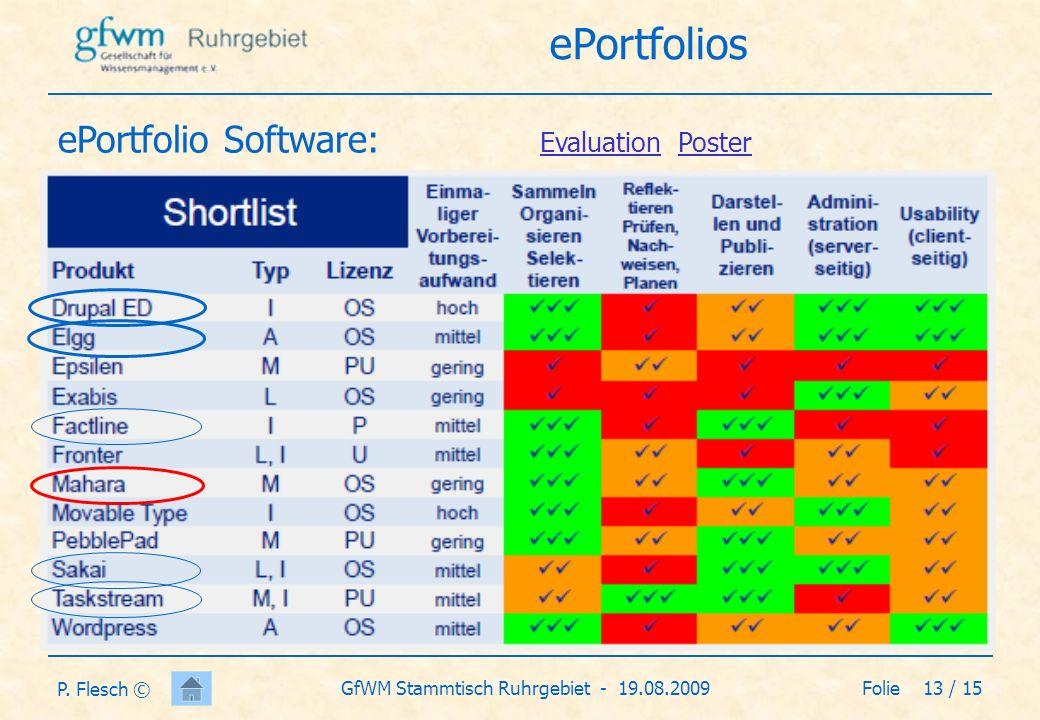 ePortfolio Software: Evaluation Poster