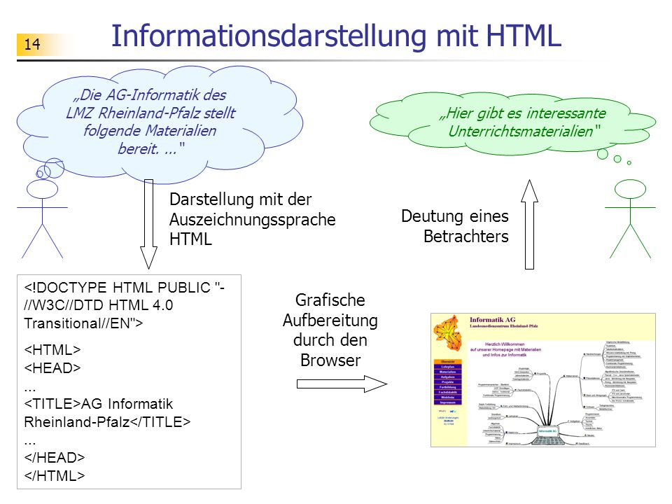 Informationsdarstellung mit HTML