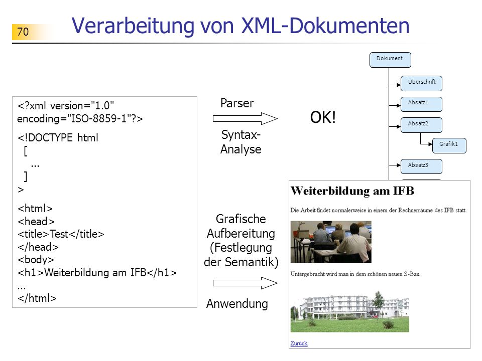 Verarbeitung von XML-Dokumenten