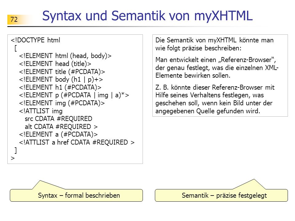 Syntax und Semantik von myXHTML