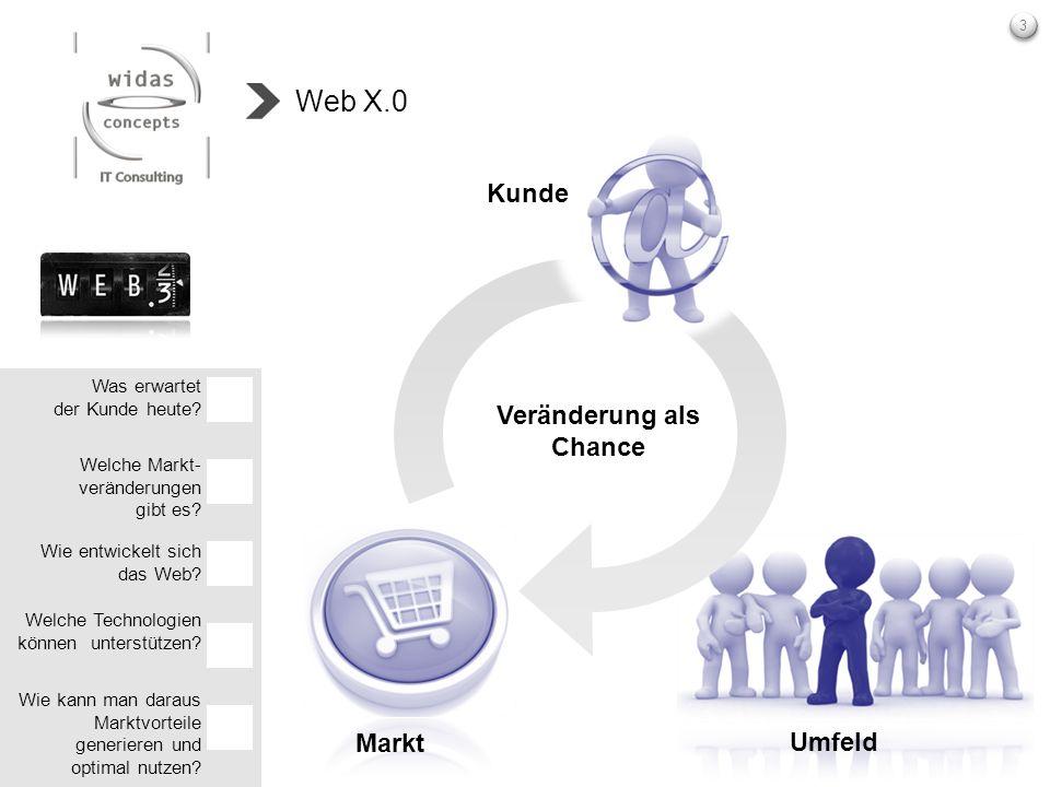 Web X.0 Kunde Veränderung als Chance Markt Umfeld Was erwartet