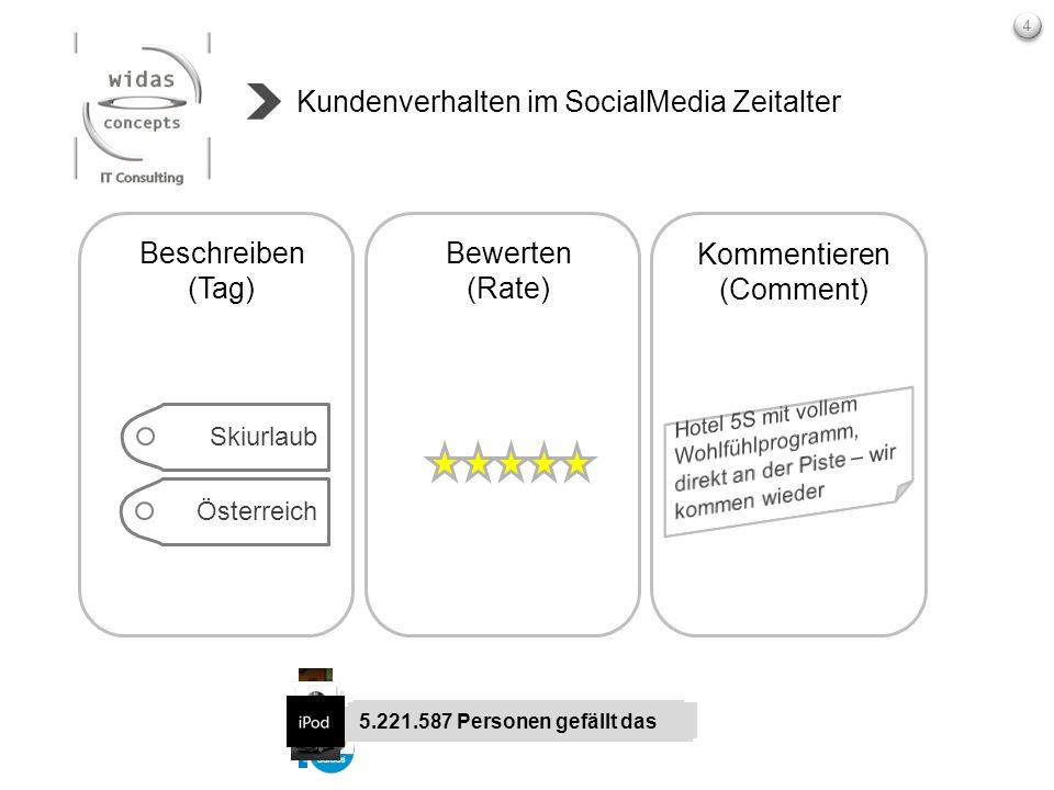 Kundenverhalten im SocialMedia Zeitalter