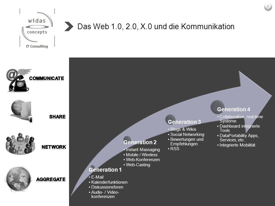 Das Web 1.0, 2.0, X.0 und die Kommunikation