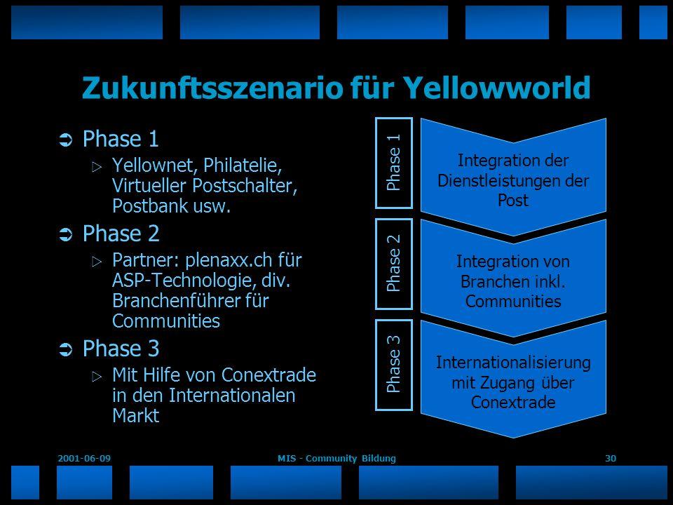 Zukunftsszenario für Yellowworld