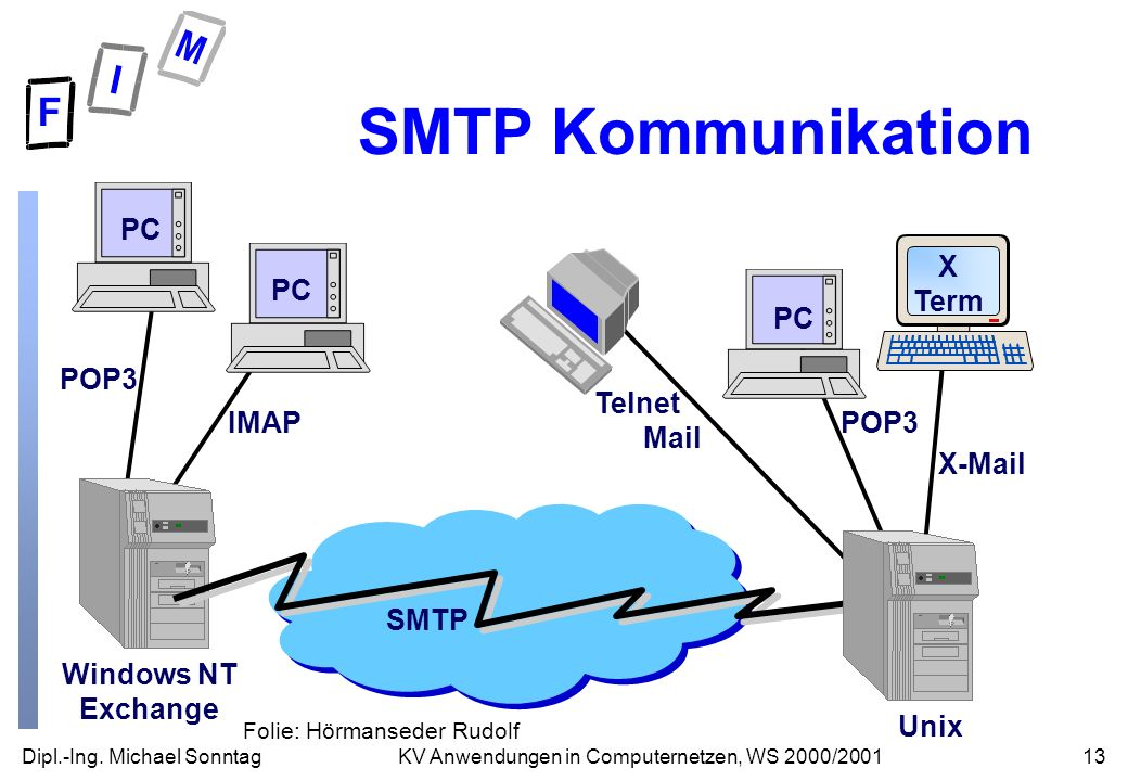 SMTP Kommunikation POP3 IMAP Windows NT Exchange PC POP3 X-Mail Unix