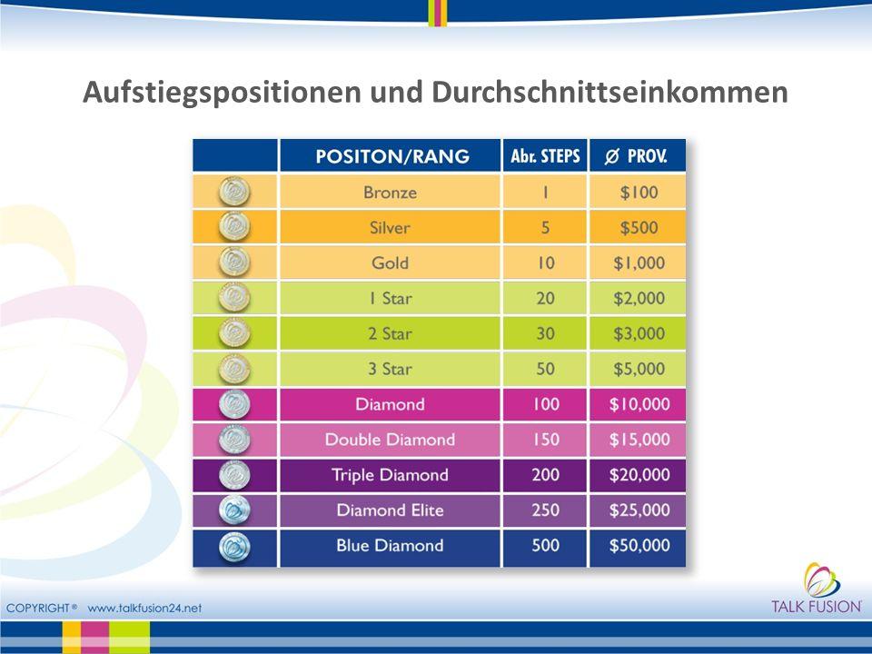 Aufstiegspositionen und Durchschnittseinkommen