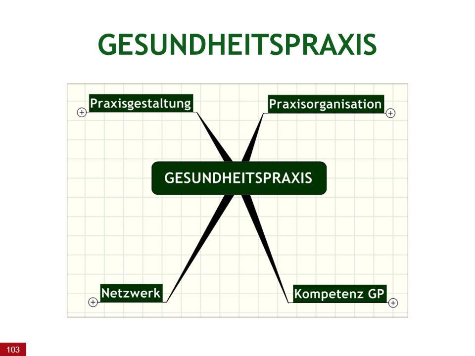 GESUNDHEITSPRAXIS
