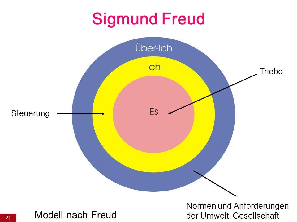 Sigmund Freud Modell nach Freud Triebe Steuerung
