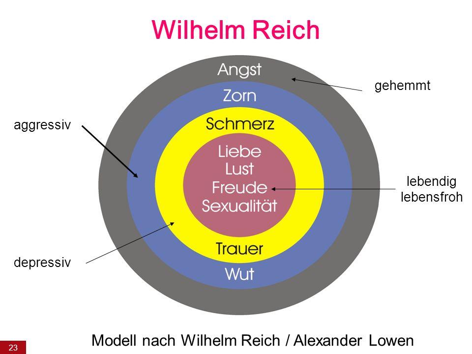 Modell nach Wilhelm Reich / Alexander Lowen