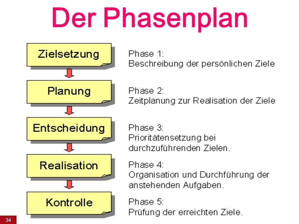 Der Phasenplan