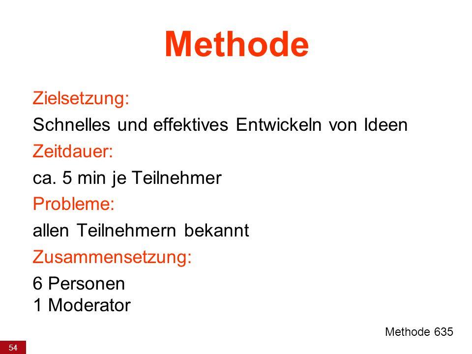 Methode Zielsetzung: Schnelles und effektives Entwickeln von Ideen
