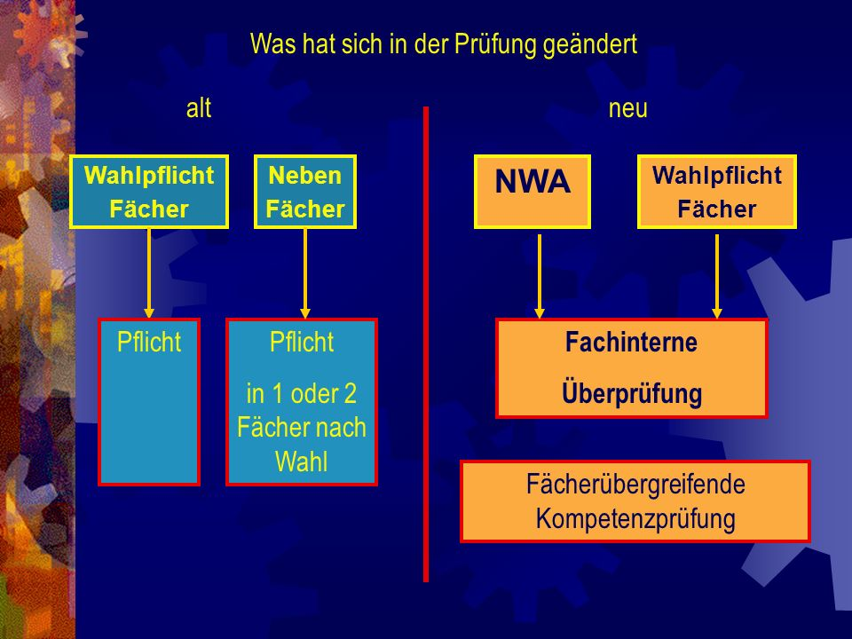 NWA Was hat sich in der Prüfung geändert alt neu Pflicht Pflicht