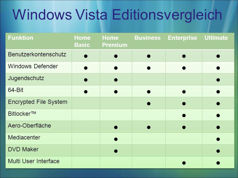 Windows Vista Editionsvergleich