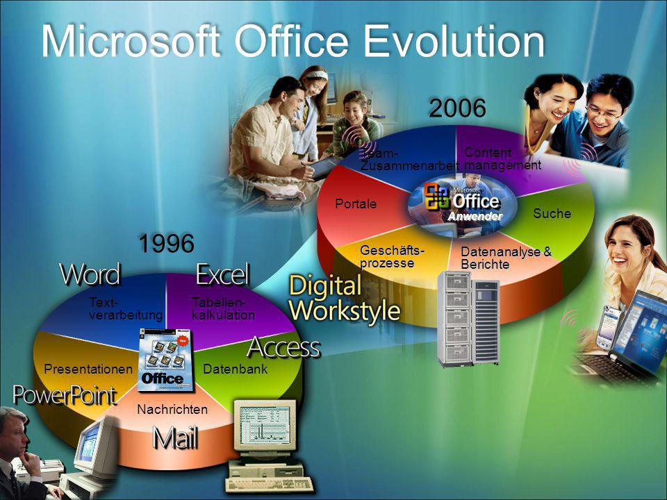 Microsoft Office Evolution