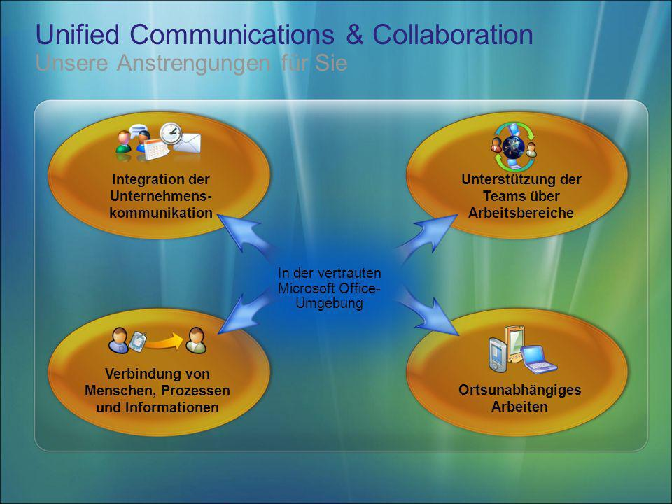 Unified Communications & Collaboration Unsere Anstrengungen für Sie