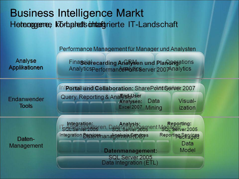 Business Intelligence Markt Heterogene IT-Landschaft