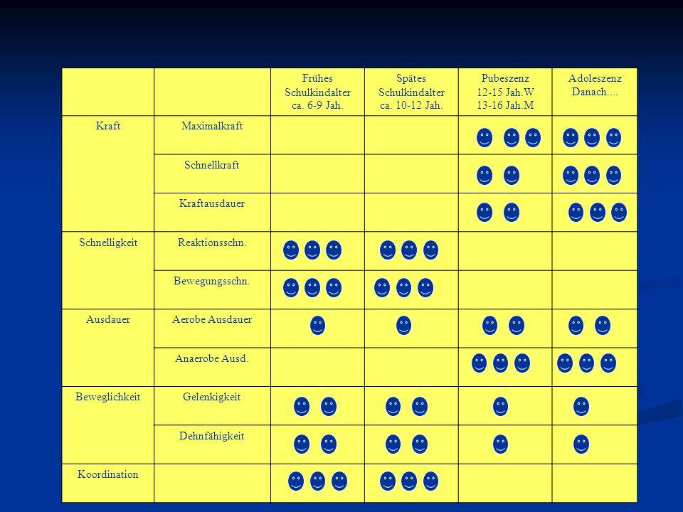 Frühes Schulkindalter. ca. 6-9 Jah. Spätes. ca. 10-12 Jah. Pubeszenz. 12-15 Jah.W. 13-16 Jah.M.