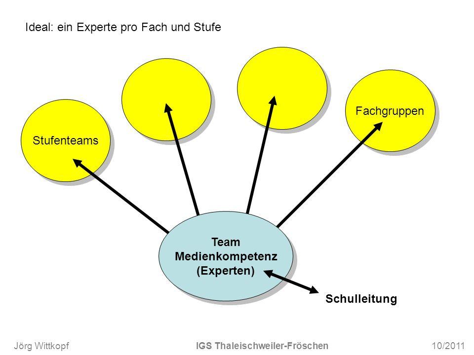 Team Medienkompetenz (Experten)