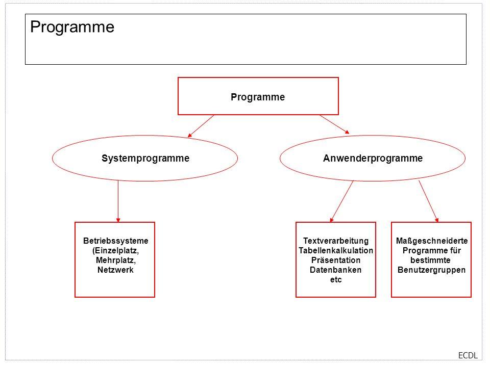 Programme Programme Systemprogramme Anwenderprogramme Betriebssysteme