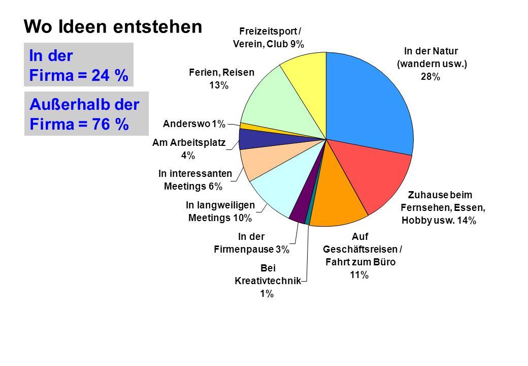 Wo Ideen entstehen In der Firma = 24 % Außerhalb der Firma = 76 %